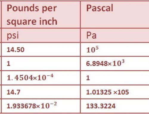 اندازه گیری فشار و جدول تبدیل واحد های فشار مثبت و فشار منفی